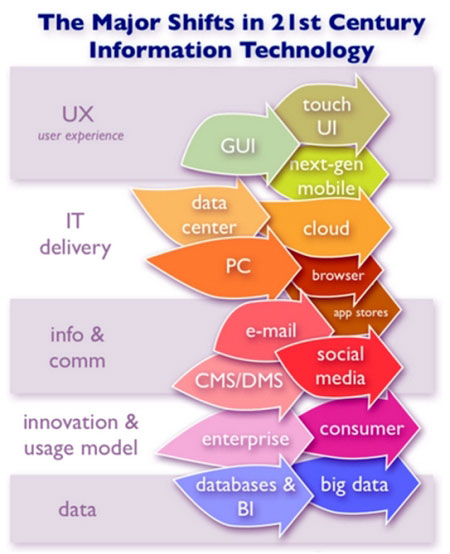 essay on future of information technology Information technology subsequently led to the creation futurist ray kurzweil predicted that the future of technology would mainly consist of an overlapping gnr.