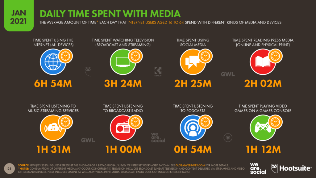 07-time-spent-with-media-datareportal-20210126-digital-2021-global-overview-report-slide-21-1536x864.png
