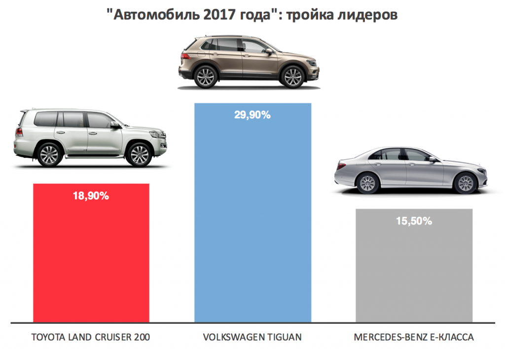 Top-3 Auto 2017.png