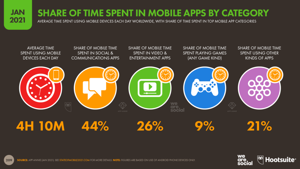 06-time-spent-in-apps-by-category-datareportal-20210126-digital-2021-global-overview-report-slide-209-1536x864.png
