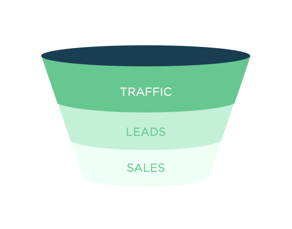 Funnel1-1024x805.png